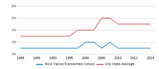 This chart display the percentage of Black students in Rock Valley Elementary School and the percentage of Black public school students in Iowa by year, with the latest 2013-14 school year data.