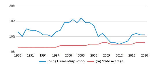 This chart display the percentage of Black students in Irving Elementary School and the percentage of Black public school students in Iowa by year, with the latest 2017-18 school year data.