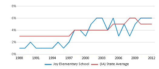 This chart display the percentage of Black students in Joy Elementary School and the percentage of Black public school students in Iowa by year, with the latest 2011-12 school year data.