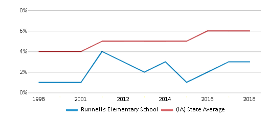 This chart display the percentage of Black students in Runnells Elementary School and the percentage of Black public school students in Iowa by year, with the latest 2017-18 school year data.