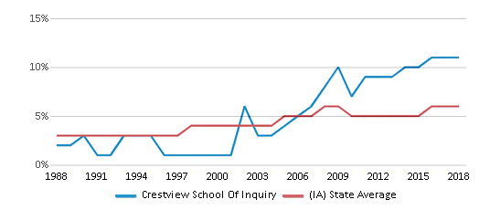 This chart display the percentage of Black students in Crestview School Of Inquiry and the percentage of Black public school students in Iowa by year, with the latest 2017-18 school year data.