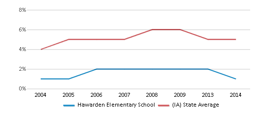 This chart display the percentage of Black students in Hawarden Elementary School and the percentage of Black public school students in Iowa by year, with the latest 2013-14 school year data.