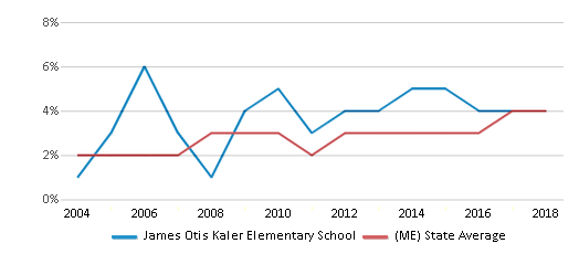 This chart display the percentage of Black students in James Otis Kaler Elementary School and the percentage of Black public school students in Maine by year, with the latest 2017-18 school year data.