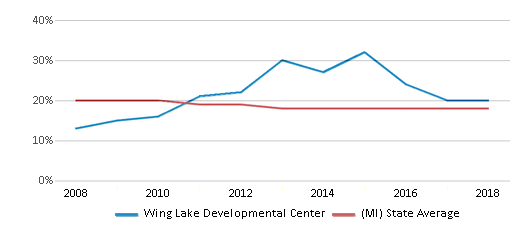 This chart display the percentage of Black students in Wing Lake Developmental Center and the percentage of Black public school students in Michigan by year, with the latest 2017-18 school year data.