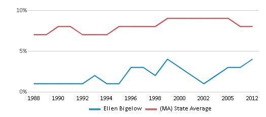This chart display the percentage of Black students in Ellen Bigelow and the percentage of Black public school students in Massachusetts by year, with the latest 2011-12 school year data.