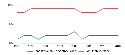 This chart display the percentage of Black students in Lanesborough Elementary School and the percentage of Black public school students in Massachusetts by year, with the latest 2017-18 school year data.
