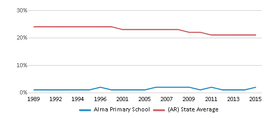 This chart display the percentage of Black students in Alma Primary School and the percentage of Black public school students in Arkansas by year, with the latest 2014-15 school year data.