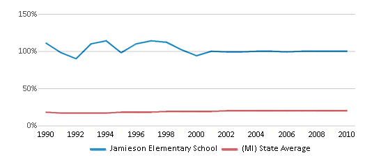 This chart display the percentage of Black students in Jamieson Elementary School and the percentage of Black public school students in Michigan by year, with the latest 2009-10 school year data.