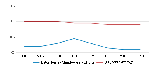 This chart display the percentage of Black students in Eaton Resa Meadowview Offsite and the percentage of Black public school students in Michigan by year, with the latest 2017-18 school year data.