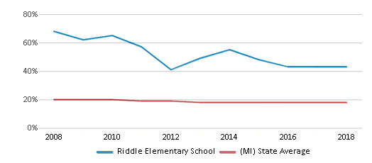 This chart display the percentage of Black students in Riddle Elementary School and the percentage of Black public school students in Michigan by year, with the latest 2017-18 school year data.