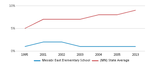 This chart display the percentage of Black students in Mesabi East Elementary School and the percentage of Black public school students in Minnesota by year, with the latest 2012-13 school year data.