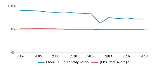 This chart display the percentage of Black students in Mcwillie Elementary School and the percentage of Black public school students in Mississippi by year, with the latest 2017-18 school year data.