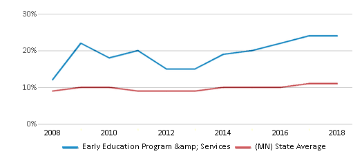 This chart display the percentage of Black students in Early Education Program & Services and the percentage of Black public school students in Minnesota by year, with the latest 2017-18 school year data.
