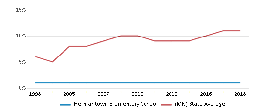 This chart display the percentage of Black students in Hermantown Elementary School and the percentage of Black public school students in Minnesota by year, with the latest 2017-18 school year data.