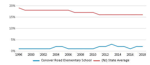 This chart display the percentage of Black students in Conover Road Elementary School and the percentage of Black public school students in New Jersey by year, with the latest 2017-18 school year data.