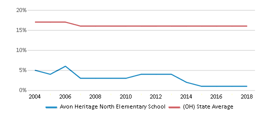 This chart display the percentage of Black students in Avon Heritage North Elementary School and the percentage of Black public school students in Ohio by year, with the latest 2017-18 school year data.