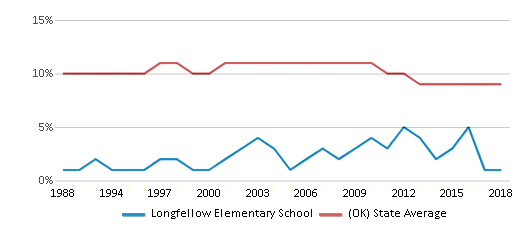 This chart display the percentage of Black students in Longfellow Elementary School and the percentage of Black public school students in Oklahoma by year, with the latest 2017-18 school year data.