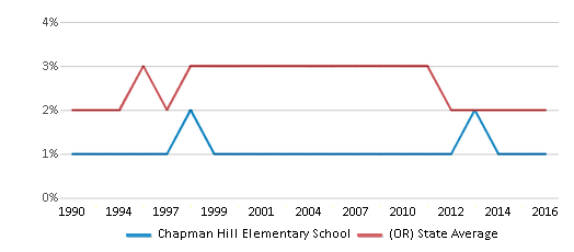 This chart display the percentage of Black students in Chapman Hill Elementary School and the percentage of Black public school students in Oregon by year, with the latest 2015-16 school year data.