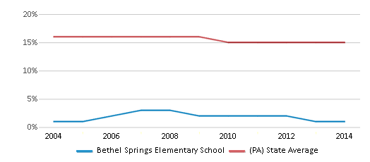 This chart display the percentage of Black students in Bethel Springs Elementary School and the percentage of Black public school students in Pennsylvania by year, with the latest 2013-14 school year data.