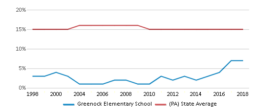 This chart display the percentage of Black students in Greenock Elementary School and the percentage of Black public school students in Pennsylvania by year, with the latest 2017-18 school year data.