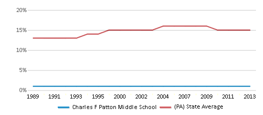 This chart display the percentage of Black students in Charles F Patton Middle School and the percentage of Black public school students in Pennsylvania by year, with the latest 2012-13 school year data.