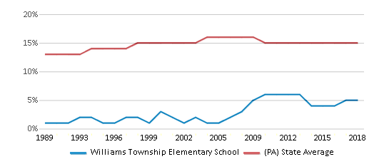 This chart display the percentage of Black students in Williams Township Elementary School and the percentage of Black public school students in Pennsylvania by year, with the latest 2017-18 school year data.