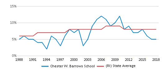 This chart display the percentage of Black students in Chester W. Barrows School and the percentage of Black public school students in Rhode Island by year, with the latest 2017-18 school year data.