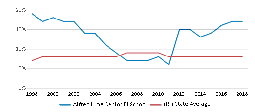 This chart display the percentage of Black students in Alfred Lima Senior El School and the percentage of Black public school students in Rhode Island by year, with the latest 2017-18 school year data.