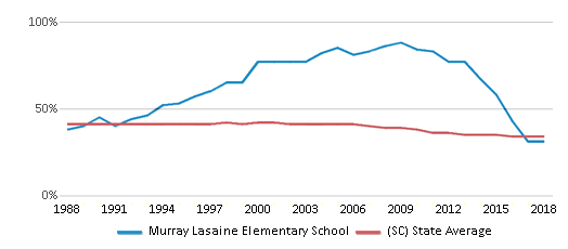 This chart display the percentage of Black students in Murray Lasaine Elementary School and the percentage of Black public school students in South Carolina by year, with the latest 2017-18 school year data.