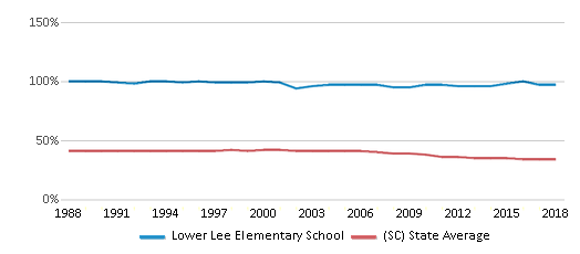 This chart display the percentage of Black students in Lower Lee Elementary School and the percentage of Black public school students in South Carolina by year, with the latest 2017-18 school year data.