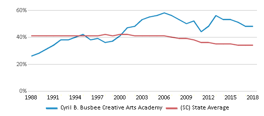This chart display the percentage of Black students in Cyril B. Busbee Creative Arts Academy and the percentage of Black public school students in South Carolina by year, with the latest 2017-18 school year data.