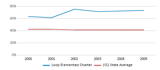 This chart display the percentage of Black students in Loop Elementary Charter and the percentage of Black public school students in South Carolina by year, with the latest 2004-05 school year data.