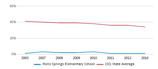 This chart display the percentage of Black students in Holly Springs Elementary School and the percentage of Black public school students in South Carolina by year, with the latest 2015-16 school year data.