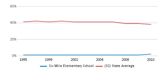 This chart display the percentage of Black students in Six Mile Elementary School and the percentage of Black public school students in South Carolina by year, with the latest 2009-10 school year data.