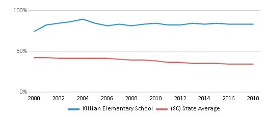 This chart display the percentage of Black students in Killian Elementary School and the percentage of Black public school students in South Carolina by year, with the latest 2017-18 school year data.