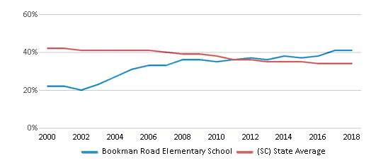 This chart display the percentage of Black students in Bookman Road Elementary School and the percentage of Black public school students in South Carolina by year, with the latest 2017-18 school year data.
