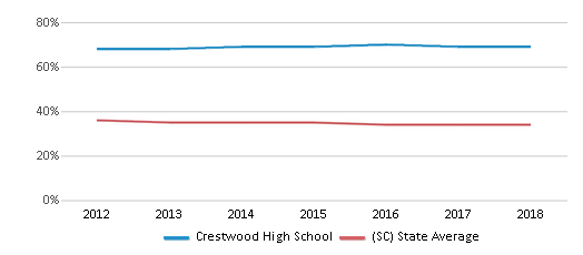 This chart display the percentage of Black students in Crestwood High School and the percentage of Black public school students in South Carolina by year, with the latest 2017-18 school year data.