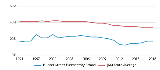 This chart display the percentage of Black students in Hunter Street Elementary School and the percentage of Black public school students in South Carolina by year, with the latest 2017-18 school year data.