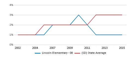 This chart display the percentage of Black students in Lincoln Elementary - 08 and the percentage of Black public school students in South Dakota by year, with the latest 2014-15 school year data.