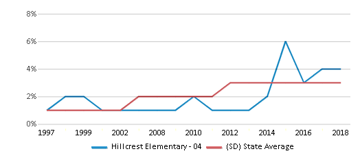 This chart display the percentage of Black students in Hillcrest Elementary - 04 and the percentage of Black public school students in South Dakota by year, with the latest 2017-18 school year data.
