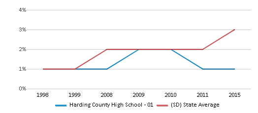 This chart display the percentage of Black students in Harding County High School - 01 and the percentage of Black public school students in South Dakota by year, with the latest 2014-15 school year data.