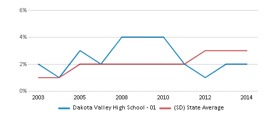 This chart display the percentage of Black students in Dakota Valley High School - 01 and the percentage of Black public school students in South Dakota by year, with the latest 2013-14 school year data.