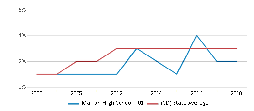 This chart display the percentage of Black students in Marion High School - 01 and the percentage of Black public school students in South Dakota by year, with the latest 2017-18 school year data.