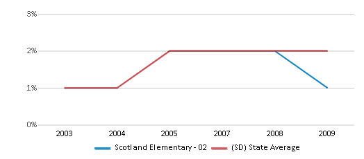 This chart display the percentage of Black students in Scotland Elementary - 02 and the percentage of Black public school students in South Dakota by year, with the latest 2008-09 school year data.