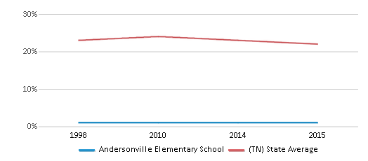 This chart display the percentage of Black students in Andersonville Elementary School and the percentage of Black public school students in Tennessee by year, with the latest 2014-15 school year data.