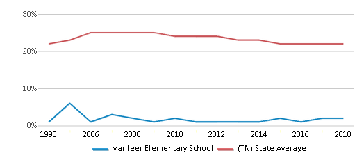 This chart display the percentage of Black students in Vanleer Elementary School and the percentage of Black public school students in Tennessee by year, with the latest 2017-18 school year data.