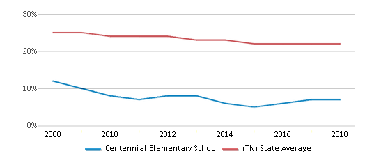 This chart display the percentage of Black students in Centennial Elementary School and the percentage of Black public school students in Tennessee by year, with the latest 2017-18 school year data.