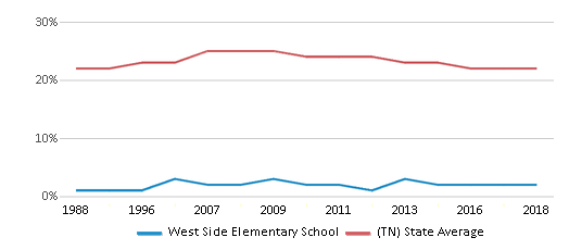 This chart display the percentage of Black students in West Side Elementary School and the percentage of Black public school students in Tennessee by year, with the latest 2017-18 school year data.