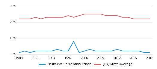 This chart display the percentage of Black students in Eastview Elementary School and the percentage of Black public school students in Tennessee by year, with the latest 2017-18 school year data.