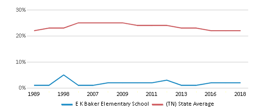 This chart display the percentage of Black students in E K Baker Elementary School and the percentage of Black public school students in Tennessee by year, with the latest 2017-18 school year data.
